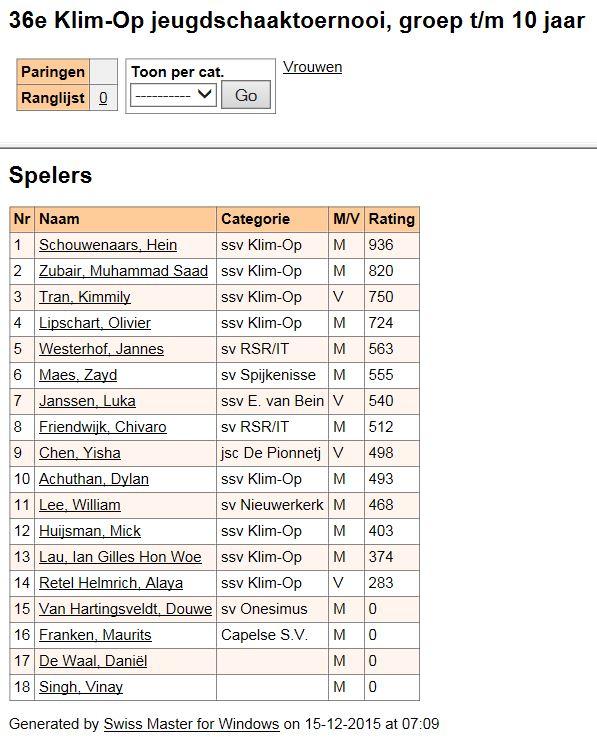 Voorlopige deelnemerslijst, groep tm 10 jaar