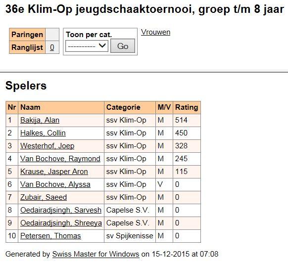 Voorlopige deelnemerslijst, groep tm 8 jaar